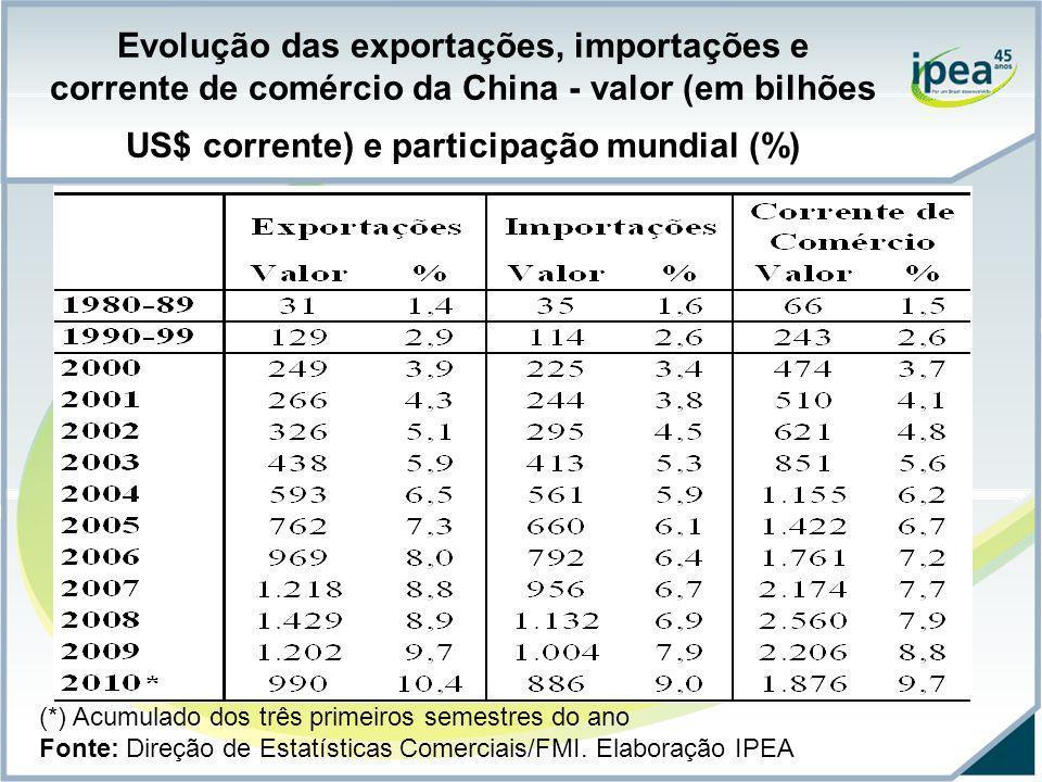 Evolução das exportações, importações e corrente de comércio da China - valor (em bilhões US$ corrente) e participação mundial (%)