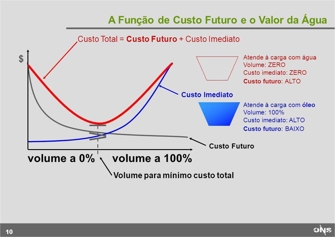 volume a 0% volume a 100% A Função de Custo Futuro e o Valor da Água $