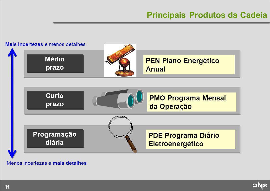 Principais Produtos da Cadeia