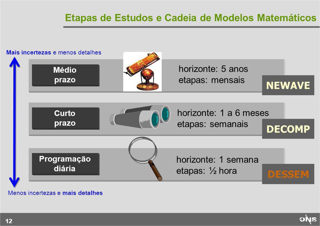 Etapas de Estudos e Cadeia de Modelos Matemáticos