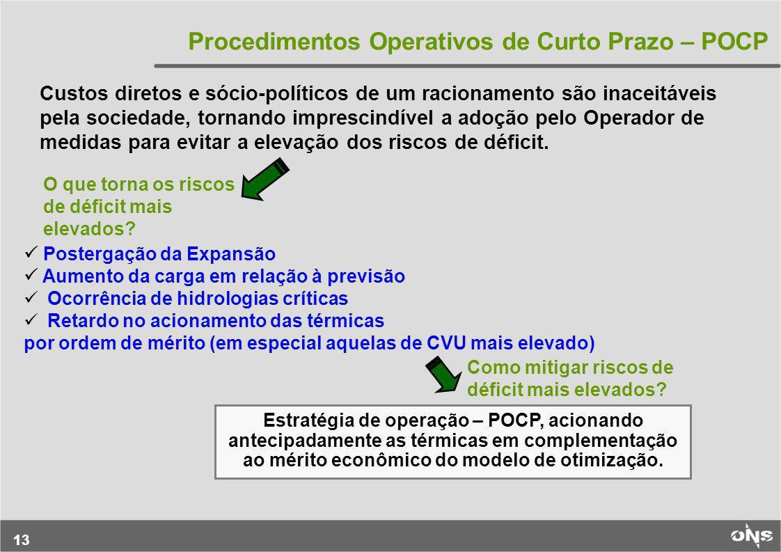 Procedimentos Operativos de Curto Prazo – POCP