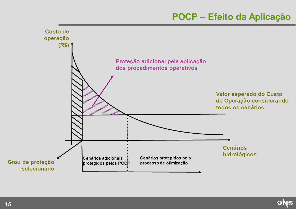POCP – Efeito da Aplicação