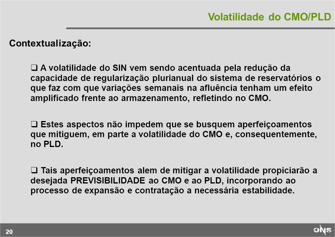 Volatilidade do CMO/PLD