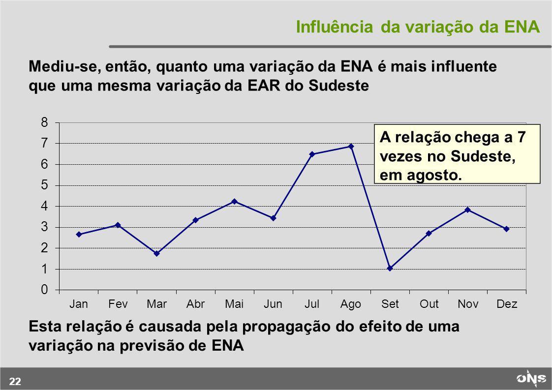 Influência da variação da ENA