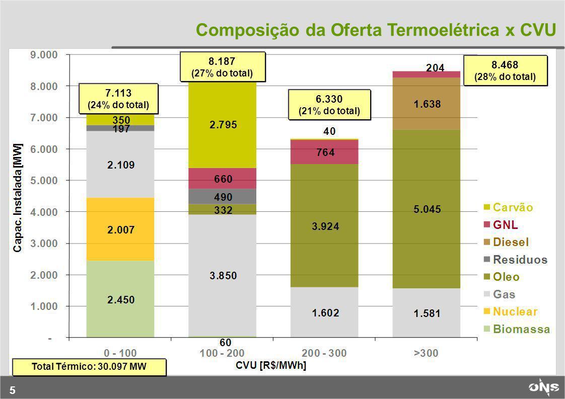 Composição da Oferta Termoelétrica x CVU