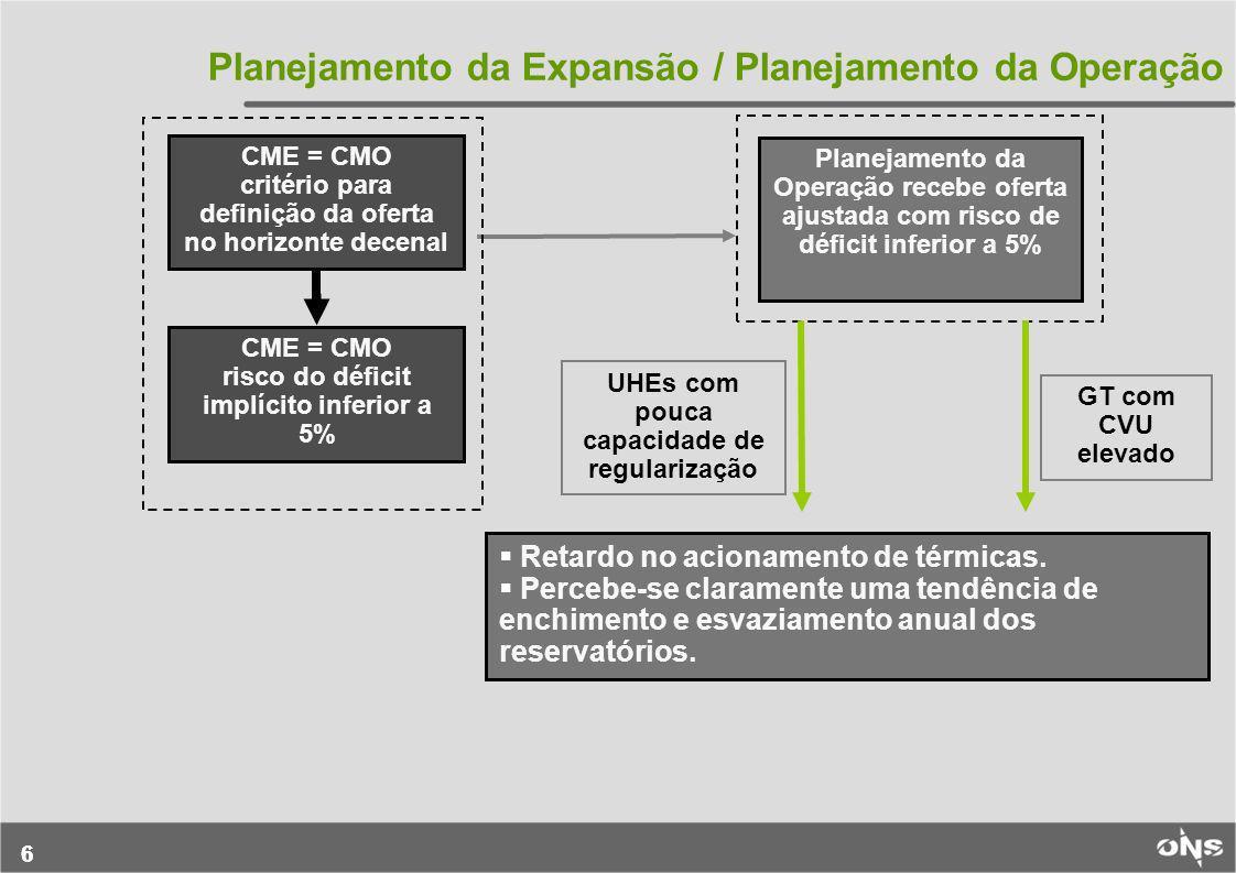 Planejamento da Expansão / Planejamento da Operação