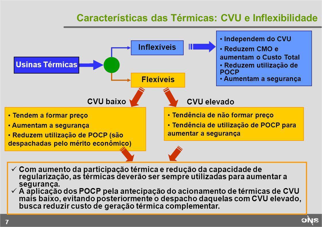 Características das Térmicas: CVU e Inflexibilidade