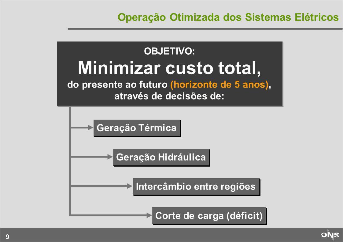 Intercâmbio entre regiões Corte de carga (déficit)