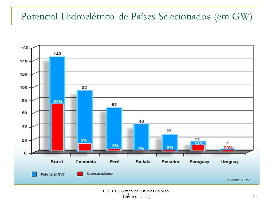 Potencial Hidroelétrico de Países Selecionados (em GW)