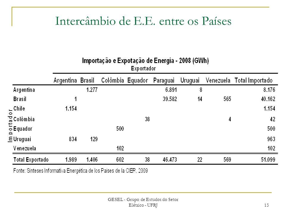 Intercâmbio de E.E. entre os Países