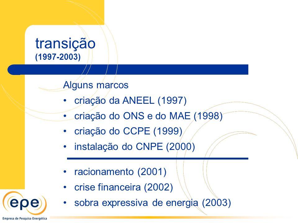 transição Alguns marcos criação da ANEEL (1997)