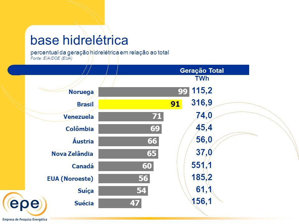 base hidrelétrica percentual da geração hidrelétrica em relação ao total. Fonte: EIA/DOE (EUA) 115,2.
