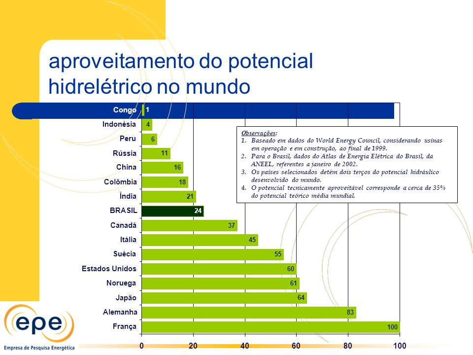 aproveitamento do potencial hidrelétrico no mundo