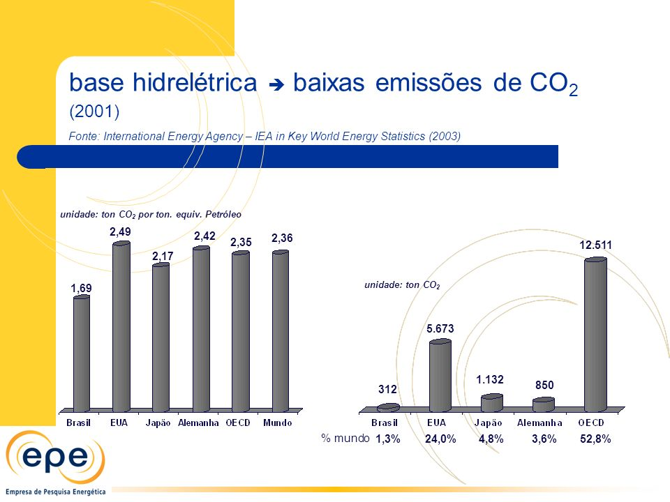 base hidrelétrica  baixas emissões de CO2 (2001)