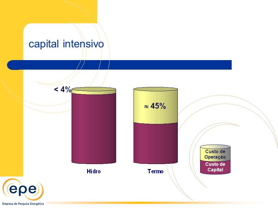 capital intensivo Custo de Capital Custo de Operação < 4%  45%