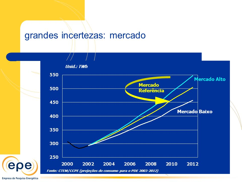 grandes incertezas: mercado