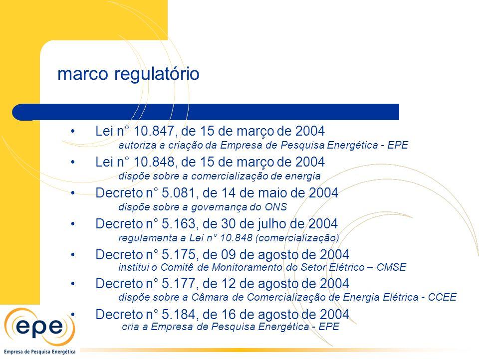 marco regulatório Lei n° 10.847, de 15 de março de 2004 autoriza a criação da Empresa de Pesquisa Energética - EPE.
