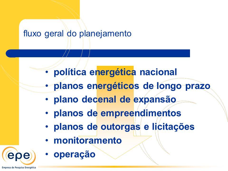 política energética nacional planos energéticos de longo prazo
