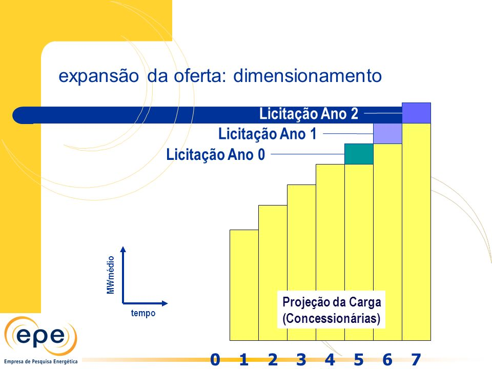 expansão da oferta: dimensionamento