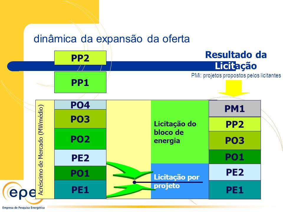 PMi: projetos propostos pelos licitantes