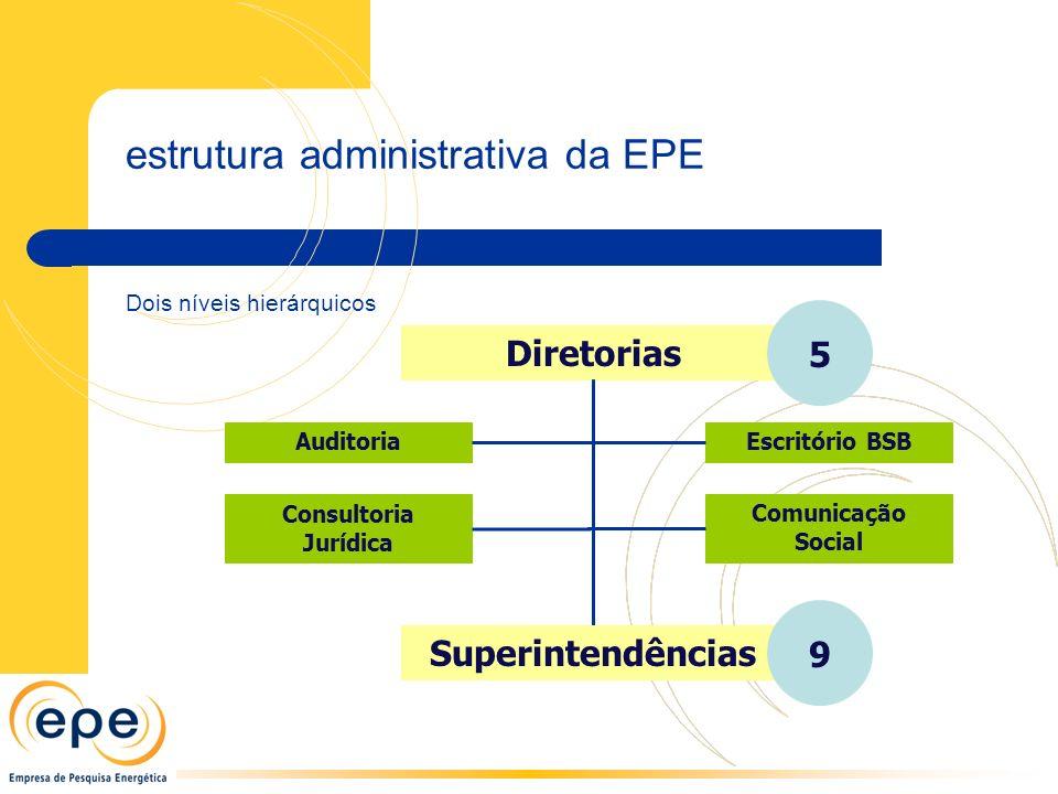 estrutura administrativa da EPE