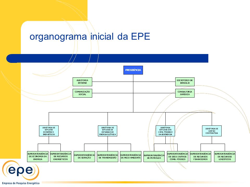 organograma inicial da EPE