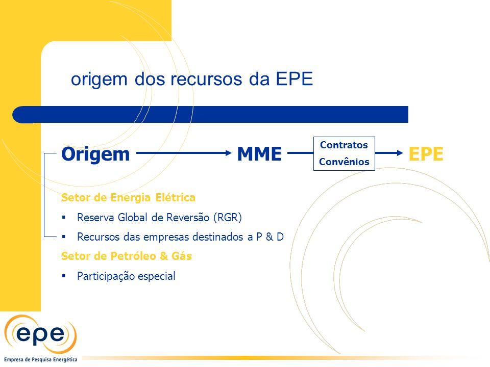 origem dos recursos da EPE