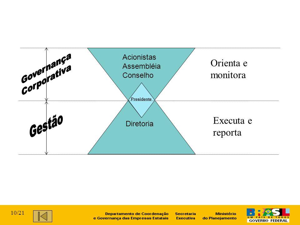 Orienta e monitora Executa e reporta Gestão Governança Corporativa