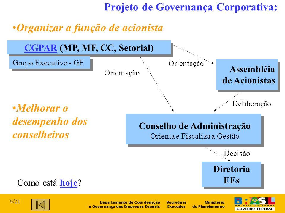Projeto de Governança Corporativa: