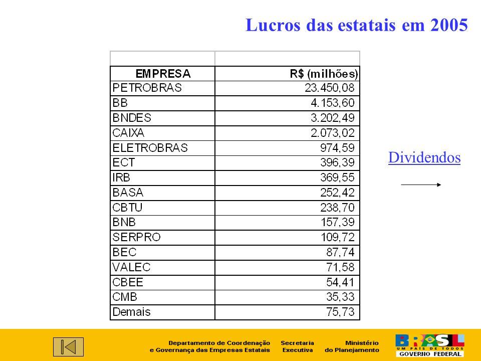 Lucros das estatais em 2005 Dividendos