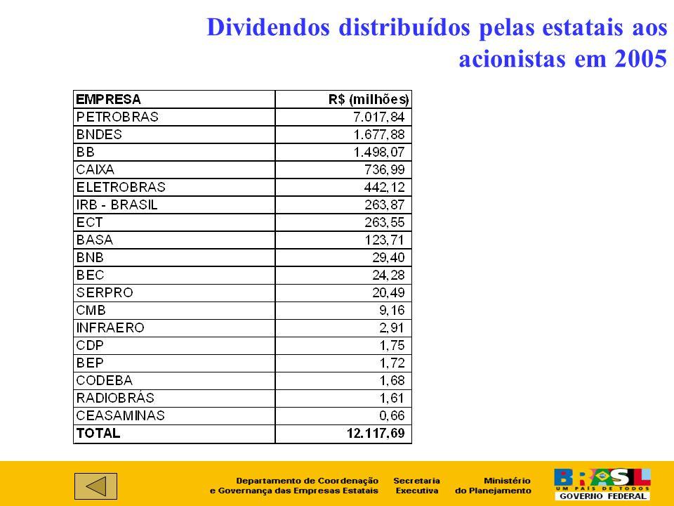 Dividendos distribuídos pelas estatais aos acionistas em 2005