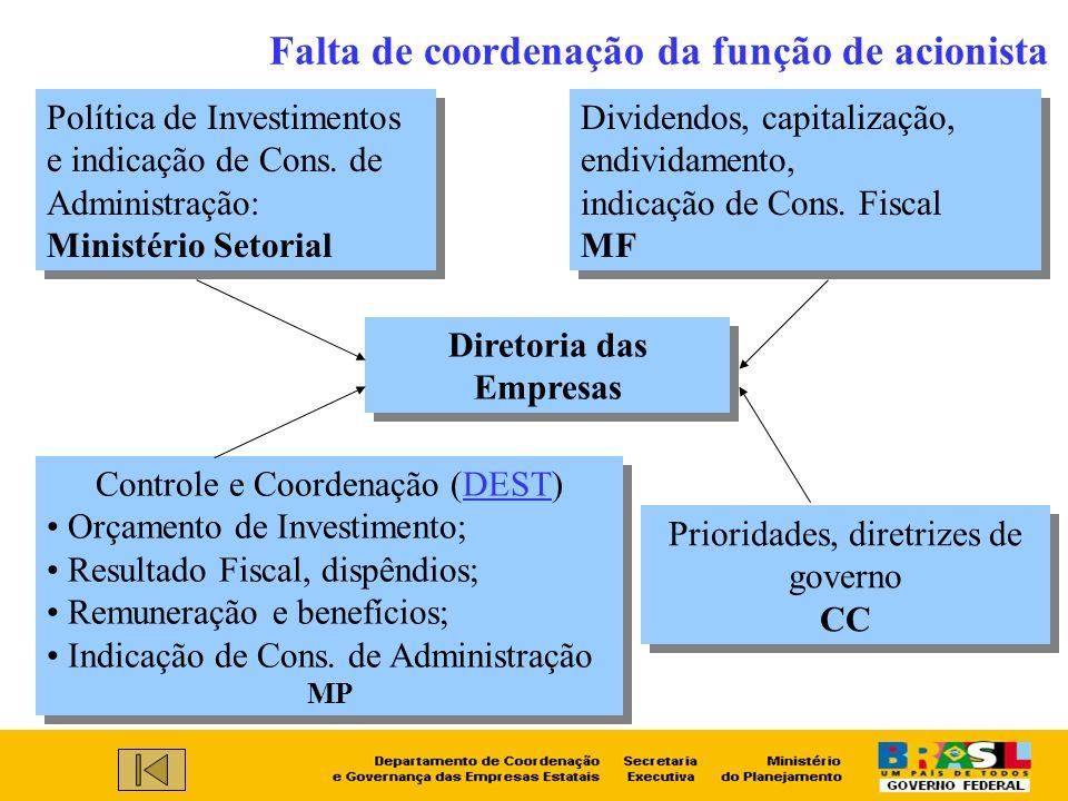Falta de coordenação da função de acionista