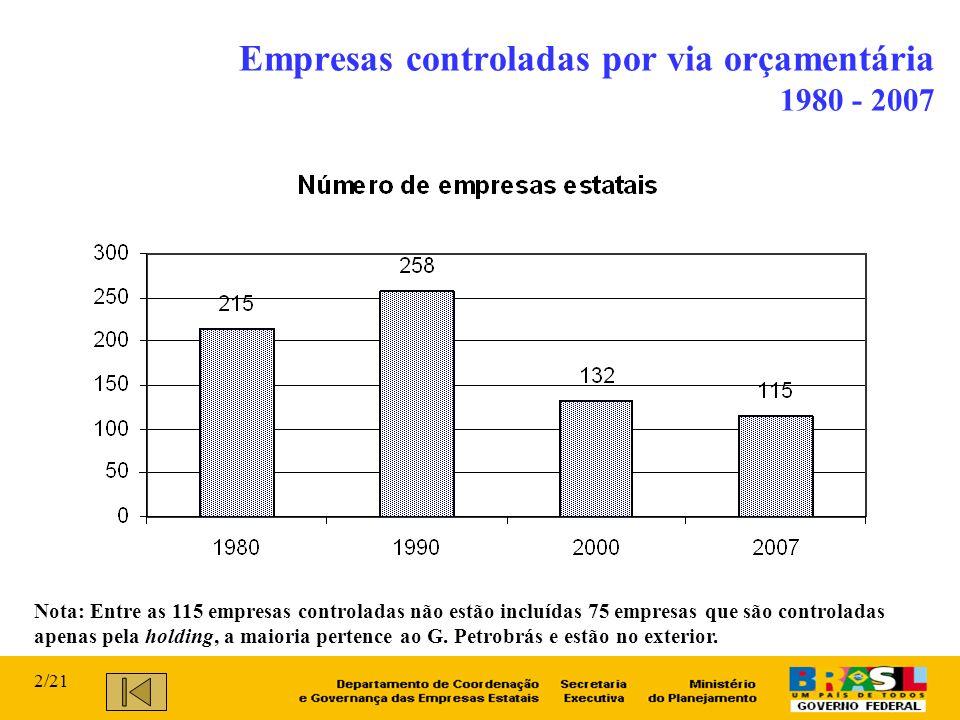 Empresas controladas por via orçamentária 1980 - 2007