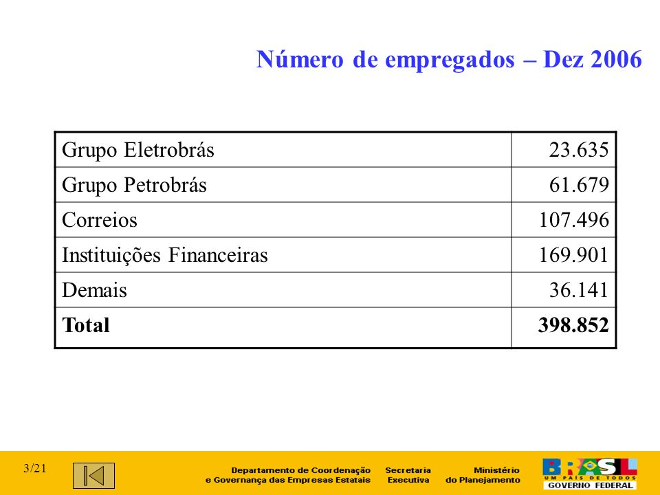 Número de empregados – Dez 2006