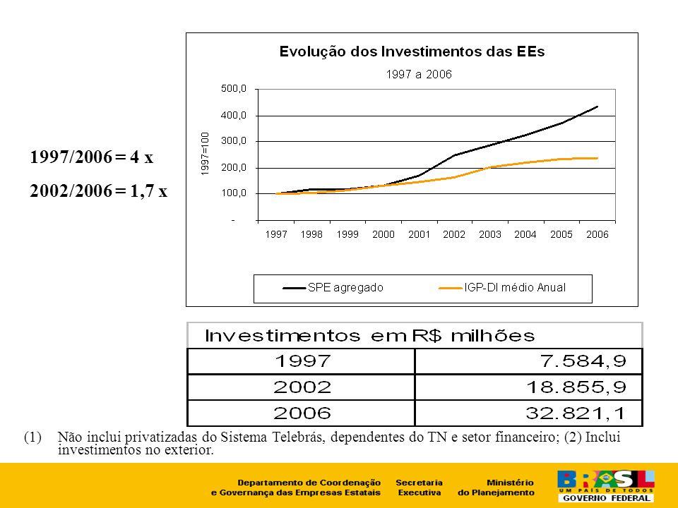1997/2006 = 4 x 2002/2006 = 1,7 x.