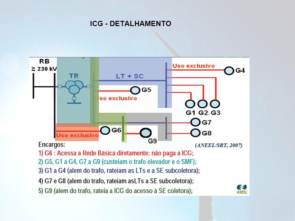 ICG - DETALHAMENTO