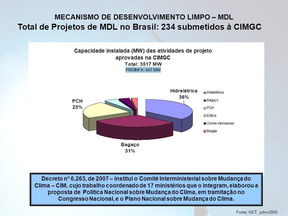 Total de Projetos de MDL no Brasil: 234 submetidos à CIMGC