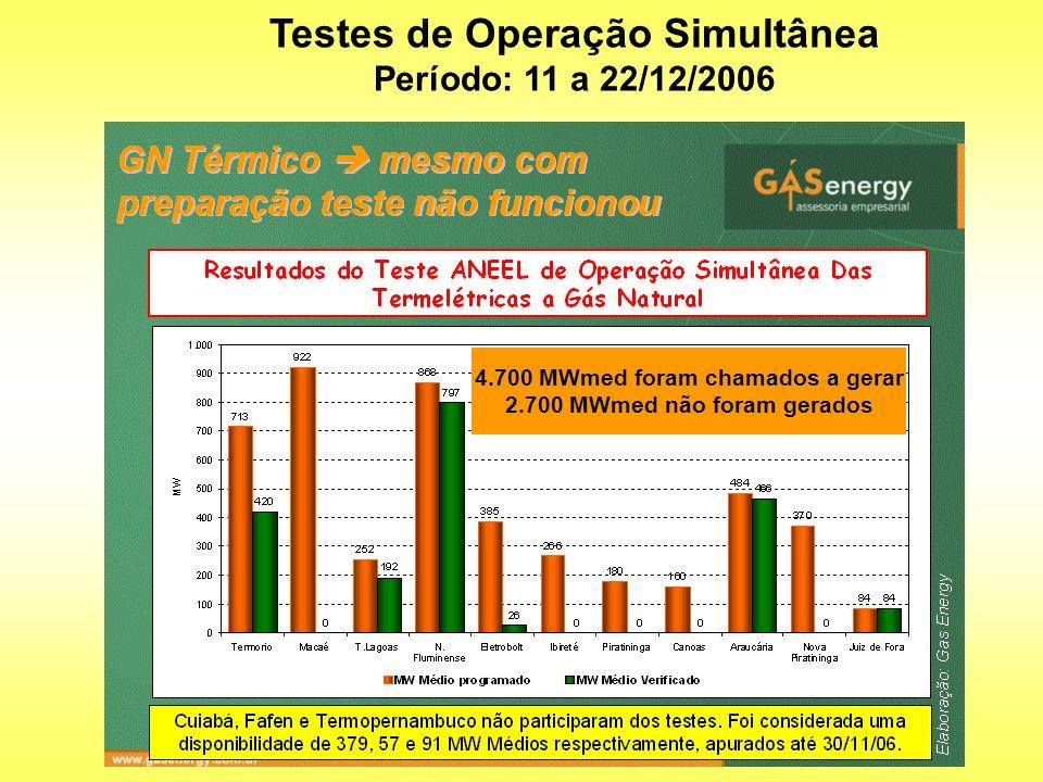 4.700 MWmed foram chamados a gerar 2.700 MWmed não foram gerados