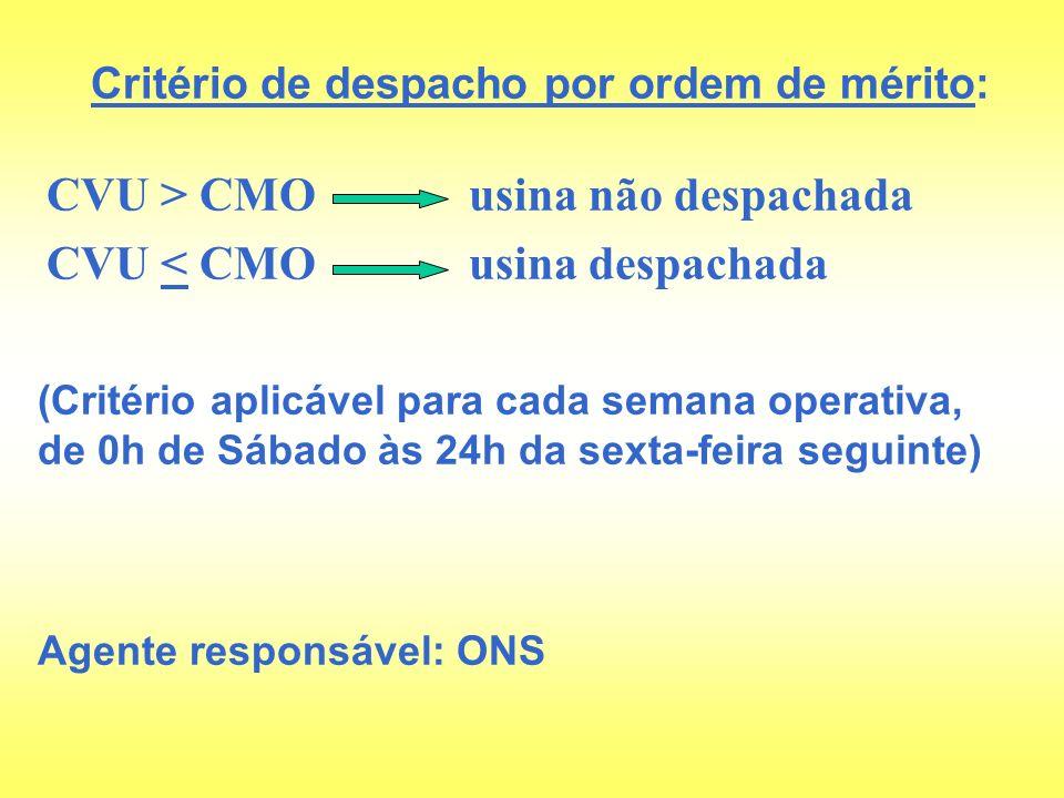 CVU > CMO usina não despachada CVU < CMO usina despachada