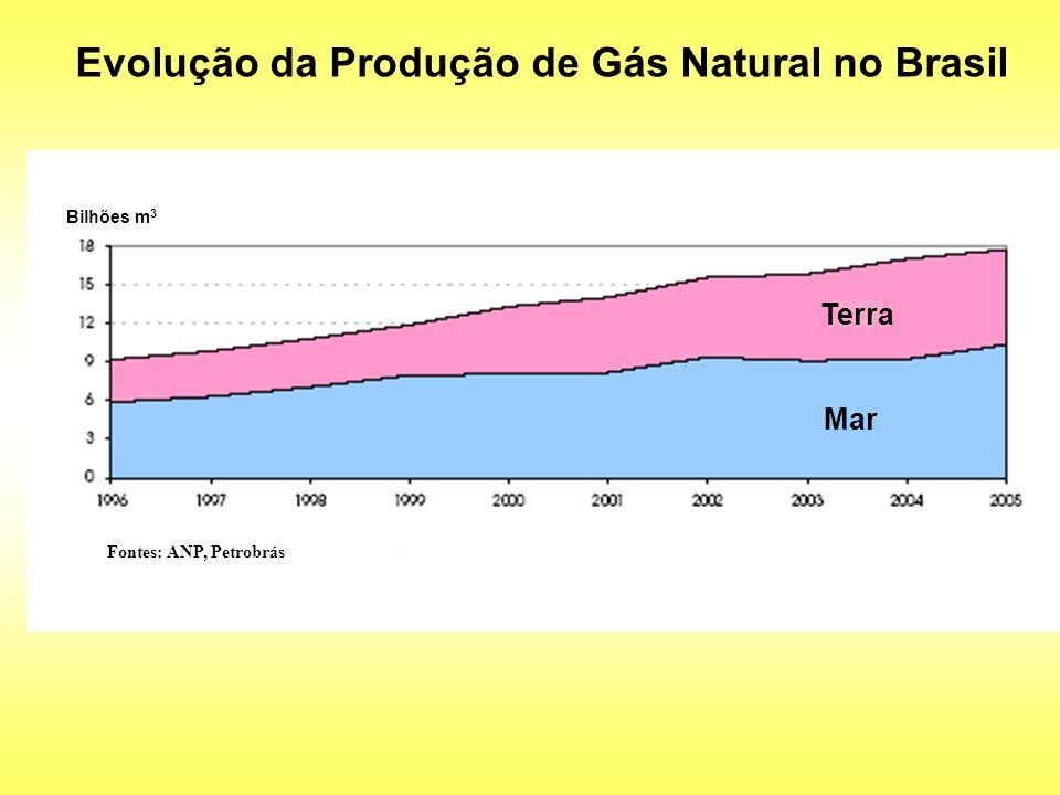 Evolução da Produção de Gás Natural no Brasil