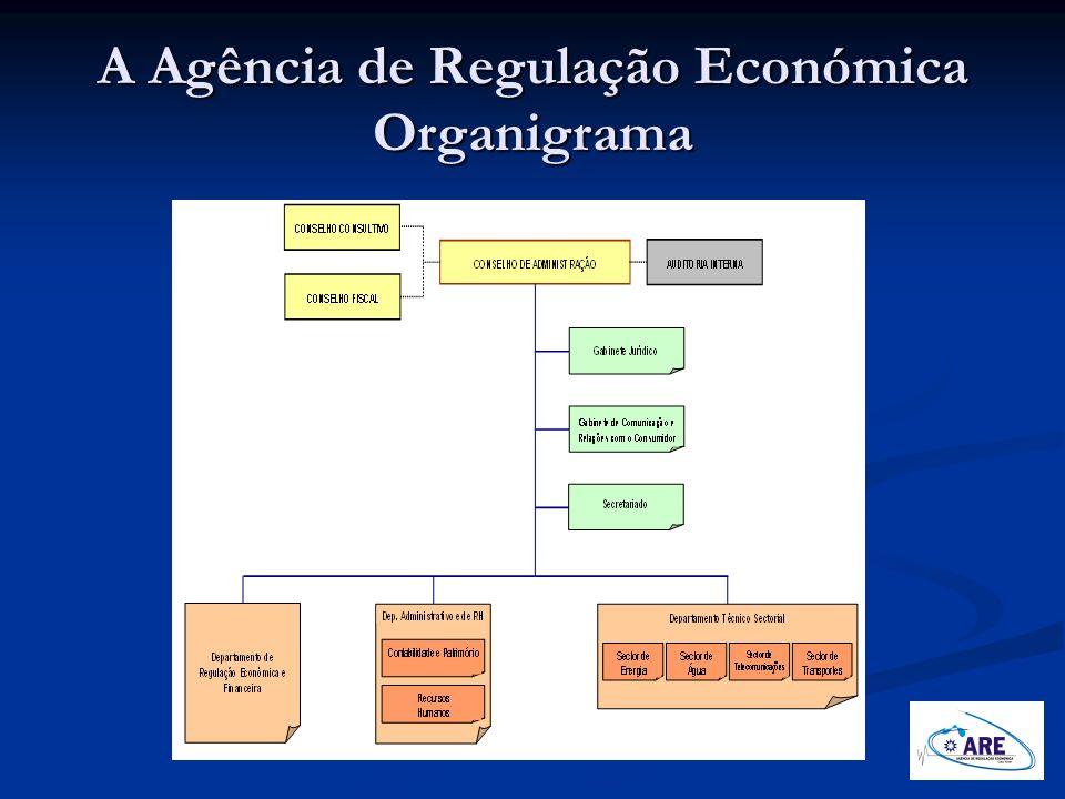 A Agência de Regulação Económica Organigrama