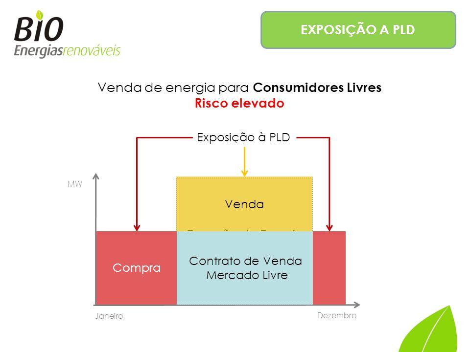 Venda de energia para Consumidores Livres