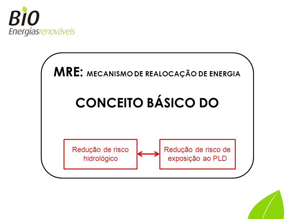 MRE: MECANISMO DE REALOCAÇÃO DE ENERGIA