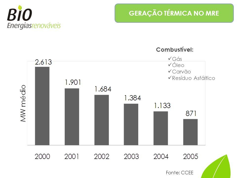 GERAÇÃO TÉRMICA NO MRE Combustível: Gás Óleo Carvão Resíduo Asfáltico