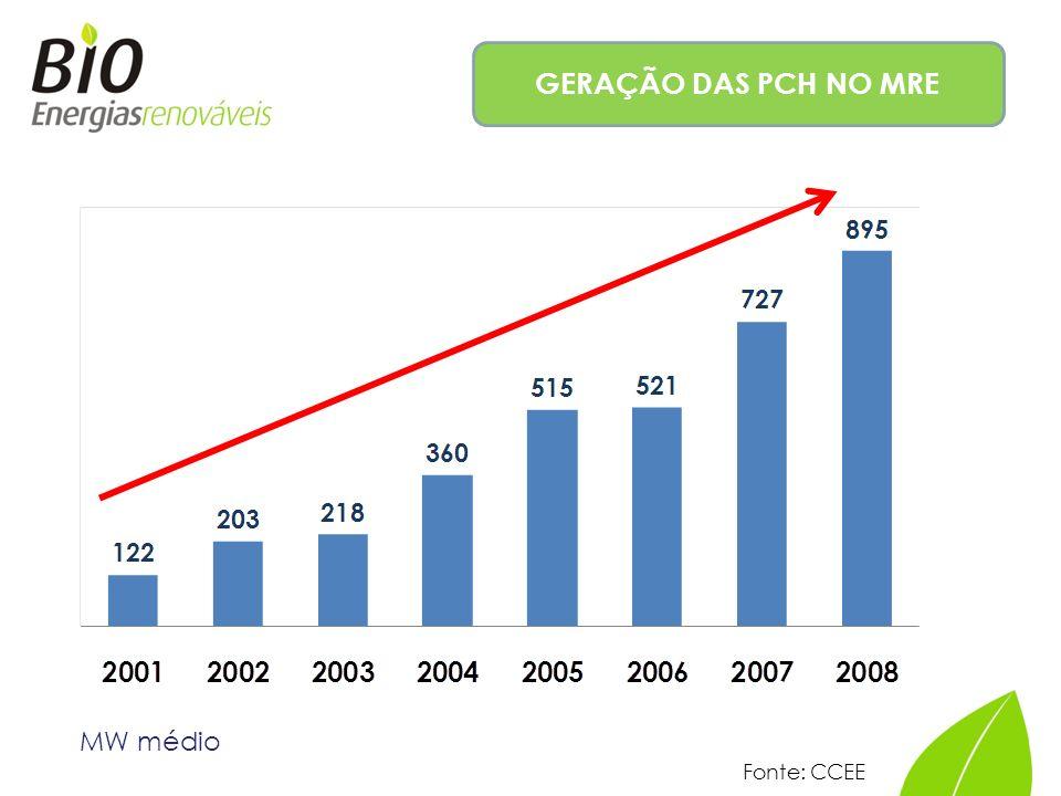 GERAÇÃO DAS PCH NO MRE MW médio Fonte: CCEE