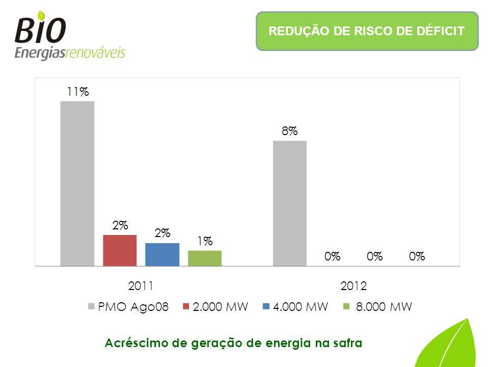 REDUÇÃO DE RISCO DE DÉFICIT