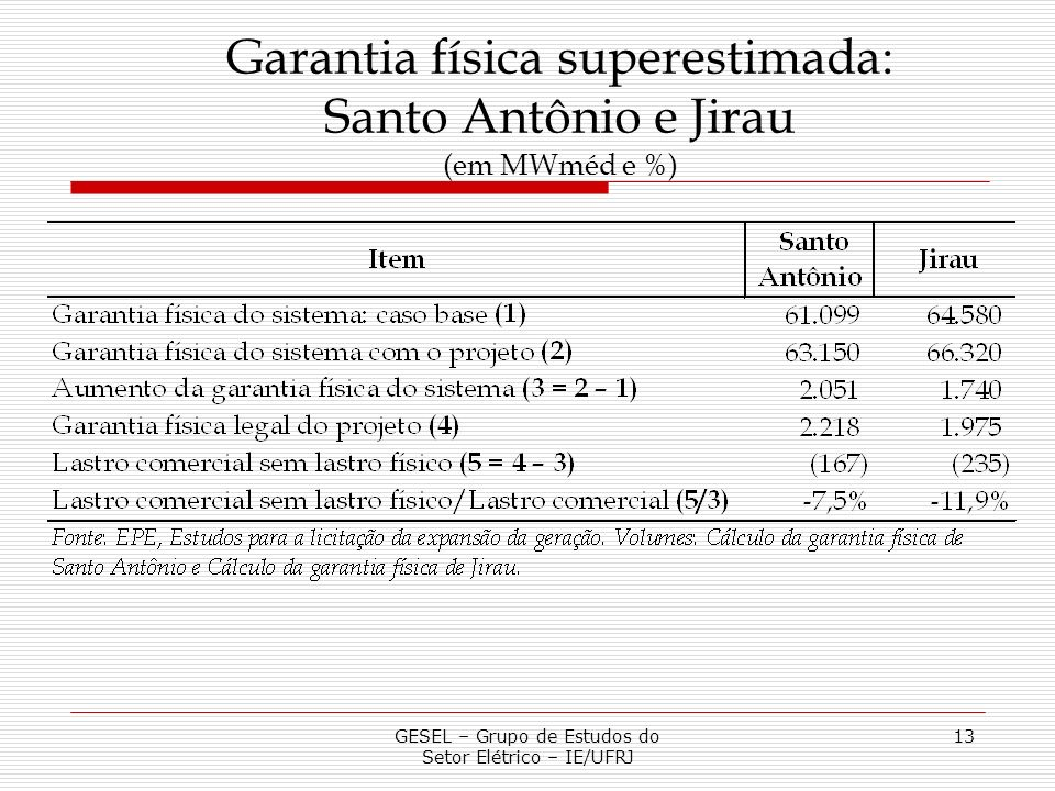 Garantia física superestimada: Santo Antônio e Jirau (em MWméd e %)