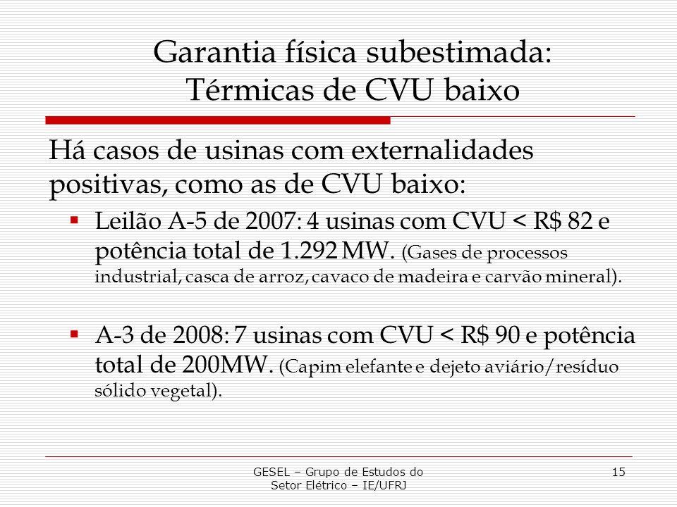 Garantia física subestimada: Térmicas de CVU baixo