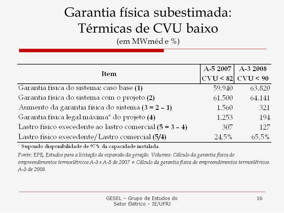 Garantia física subestimada: Térmicas de CVU baixo (em MWméd e %)