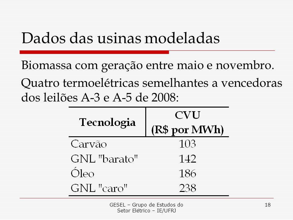 Dados das usinas modeladas